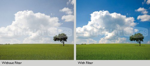 Effect Of Circular Polarizer
